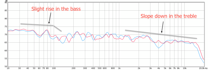 miniDSP 10x10 Hd measured response with bass management
