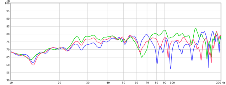 Example response of single subwoofer after EQ