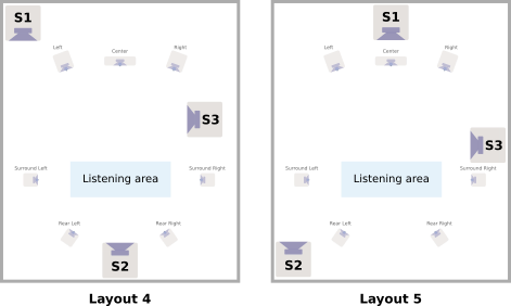 Asymmetrical layouts for multiple subwoofers