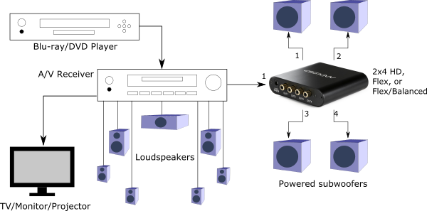Typical multisub setup using powered subwoofers