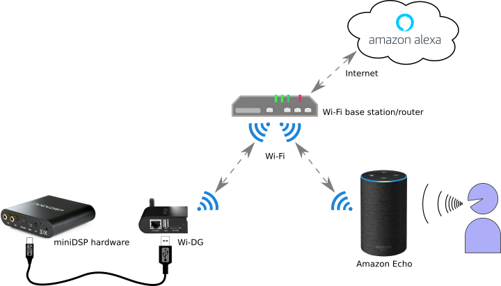 Diagram for voice control of a miniDSP with Amazon Alexa