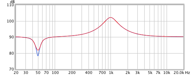 Amplitude responses ofparametric EQ implemented with FIR and IIR