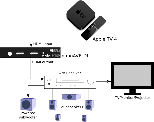 Direct tv mini genie install diagram surround sound