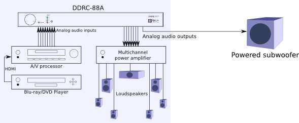 DDRC-88A configuration with single powered subwoofer