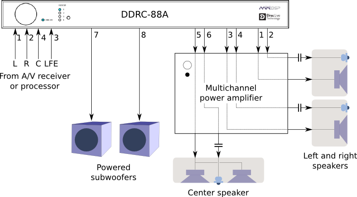 Active speaker system with miniDSP DDRC-88A/BM