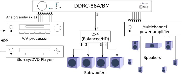 Multi-sub system with miniDSP DDRC-88A/BM and miniDSP 2x4