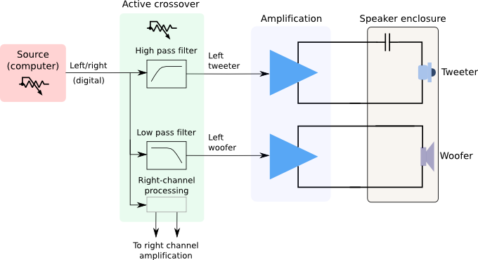 Digital audio crossover diagram