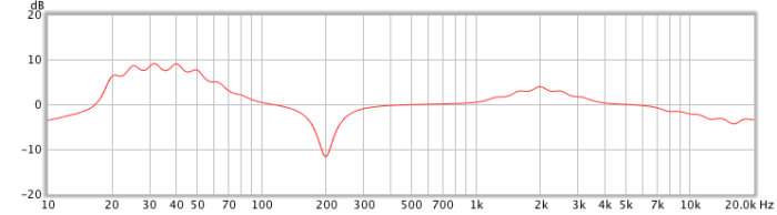Measured response of the graphic EQ