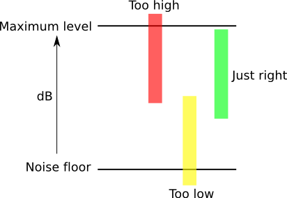 Illustrating levels for gain structure