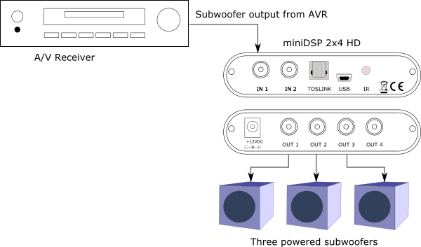 Typical multi-sub system