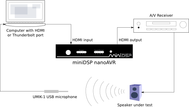 Acoustic measurement setup for nanoAVR