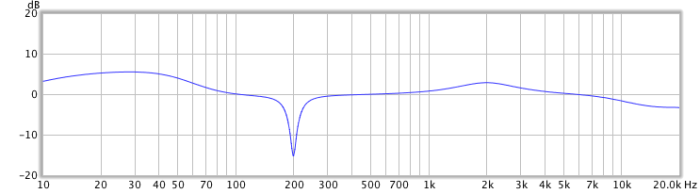 Measured response of the parametric EQ