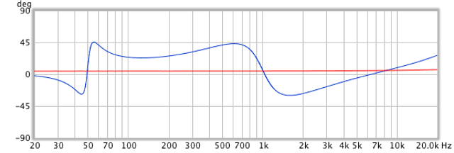 Phase shift of paramteric EQ, linear phase vsminimum phase