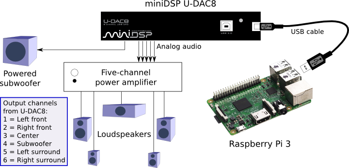 System configuration for miniDSP U-DAC8 with Raspberry Pi 3