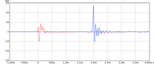 Speaker impulse response, before and after correction