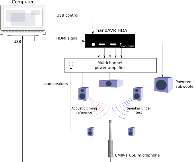 System connections for REW timing with UMIK-1