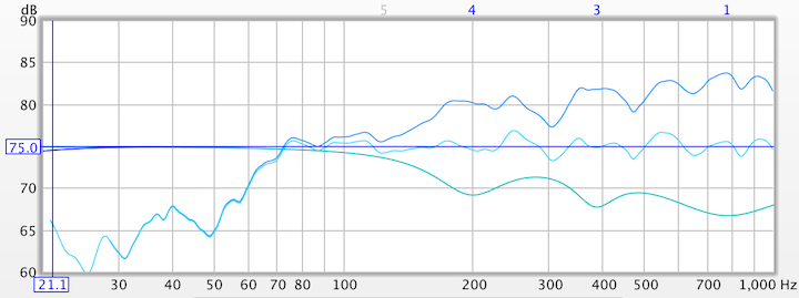 Room EQ Wizard equalization example