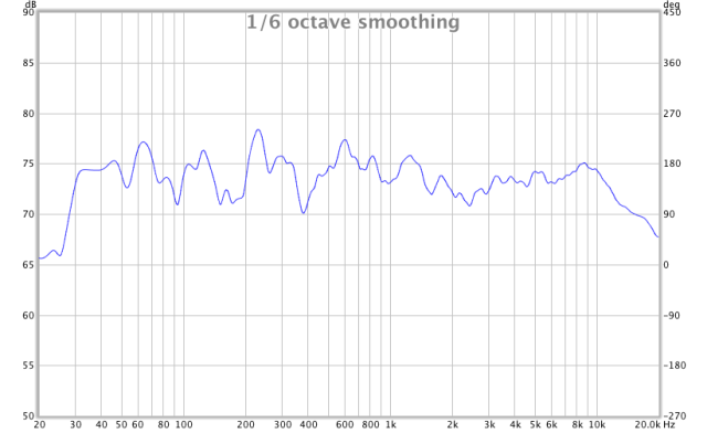 REW frequency response graph