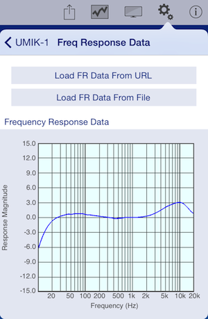 Frequency response data: UMIK-1 with iPad running SignalScope Pro