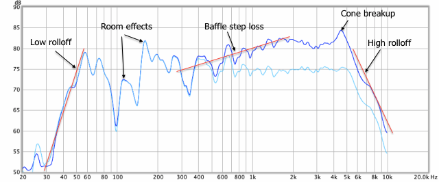 Woofer response curves annotated