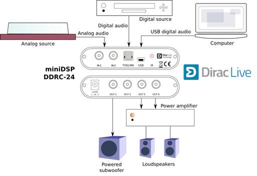 DDRC-24 system diagram