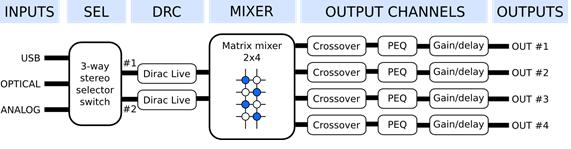 Dirac live structure
