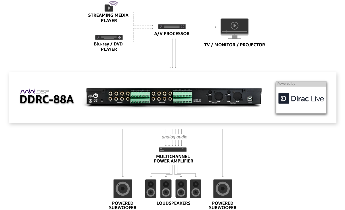 DDRC 88A Diagram
