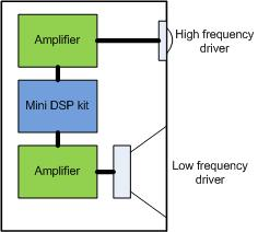 MiniDSP kit diagram
