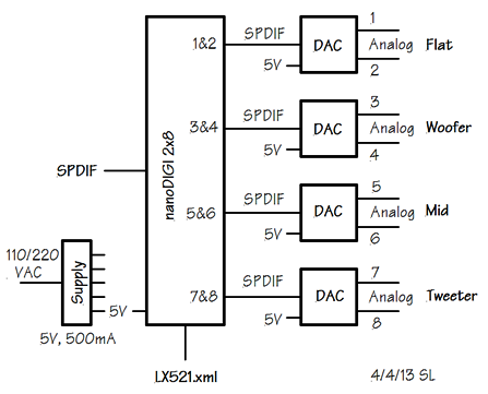 System Diagram with nanoDIGI 2x8