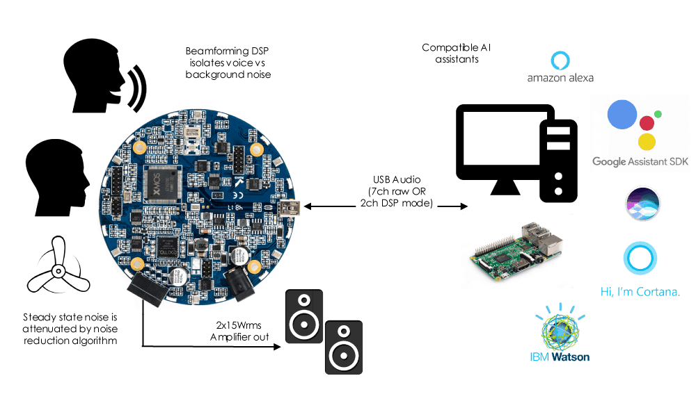 USB Audio Streaming : UMA-8-SP USB mic array