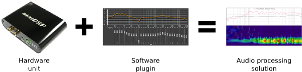 Hardware+Software plugin+Audio processing solution