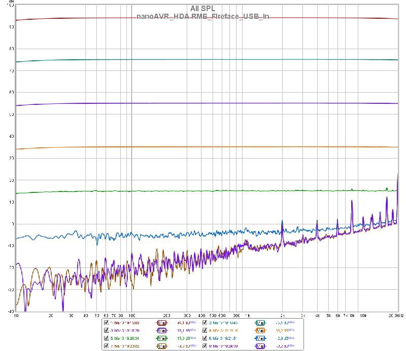 nanoAVR_HDA_RME_Micin_-3dB_-123dB_48kHz_1MFFT_1-48-smooth.png