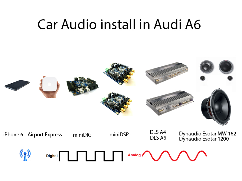 minidsp   car audio install with minidsp  1  1