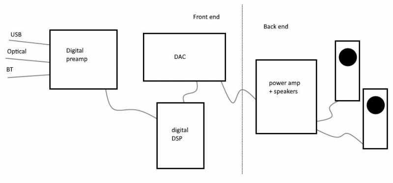 MiniDSP : Digital preamplifier (1/1)